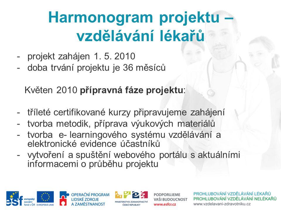 Harmonogram projektu – vzdělávání lékařů