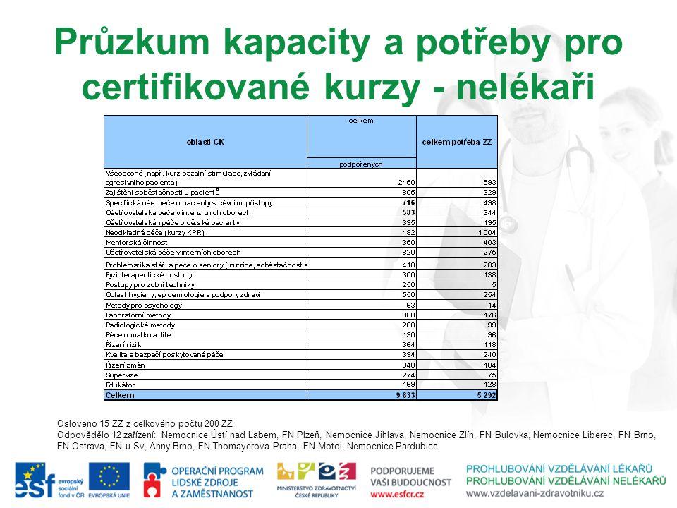 Průzkum kapacity a potřeby pro certifikované kurzy - nelékaři