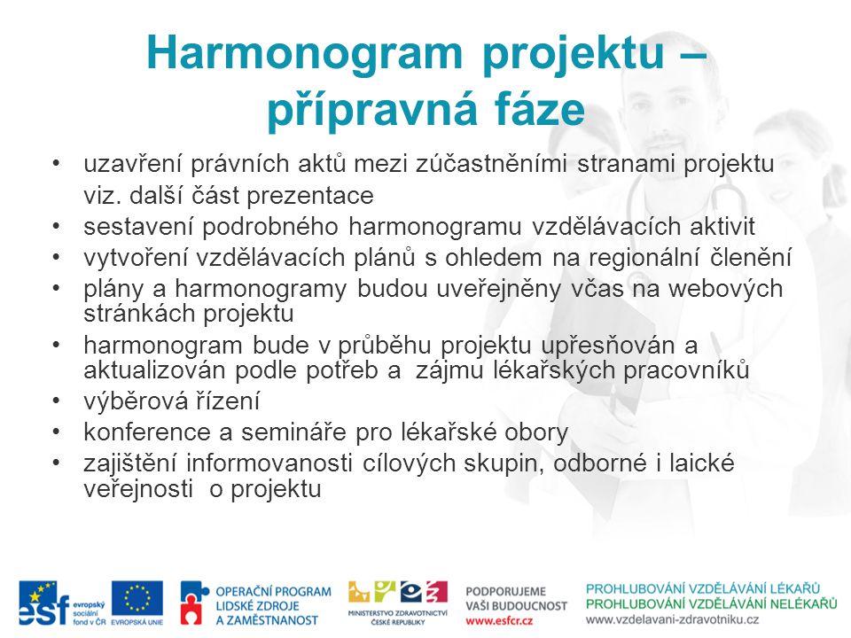 Harmonogram projektu – přípravná fáze
