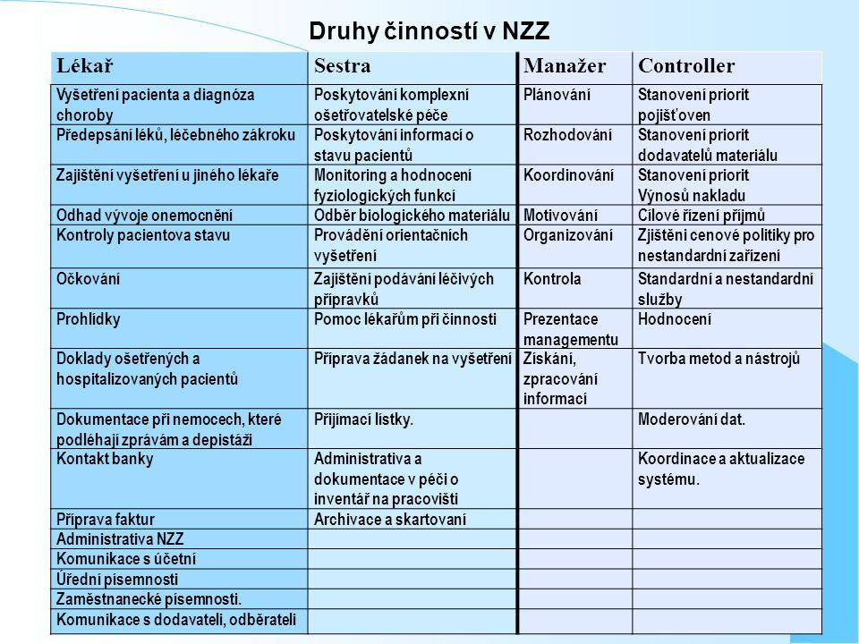 Druhy činností v NZZ Lékař Sestra Manažer Controller