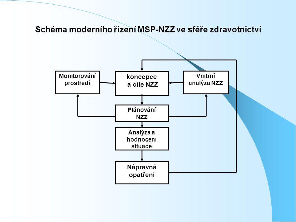 Schéma moderního řízení MSP-NZZ ve sféře zdravotnictví