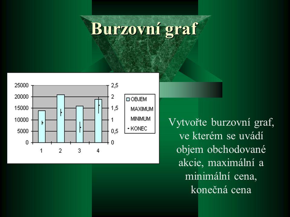Burzovní graf Vytvořte burzovní graf, ve kterém se uvádí objem obchodované akcie, maximální a minimální cena, konečná cena.