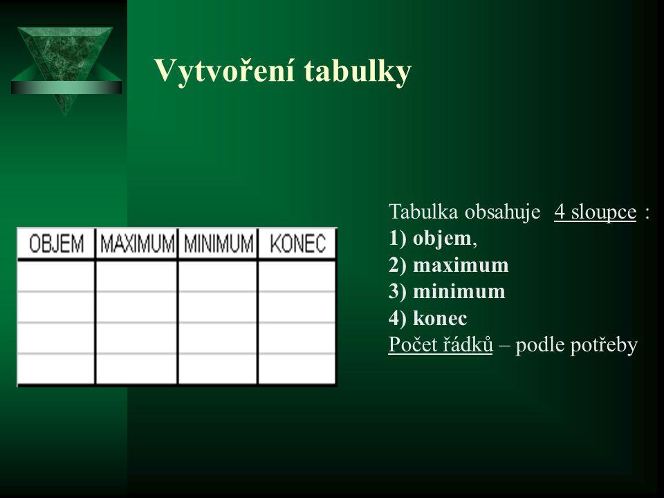 Vytvoření tabulky Tabulka obsahuje 4 sloupce : 1) objem, 2) maximum