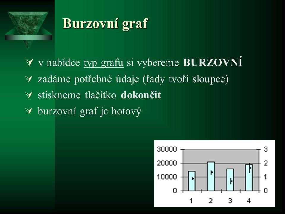 Burzovní graf v nabídce typ grafu si vybereme BURZOVNÍ