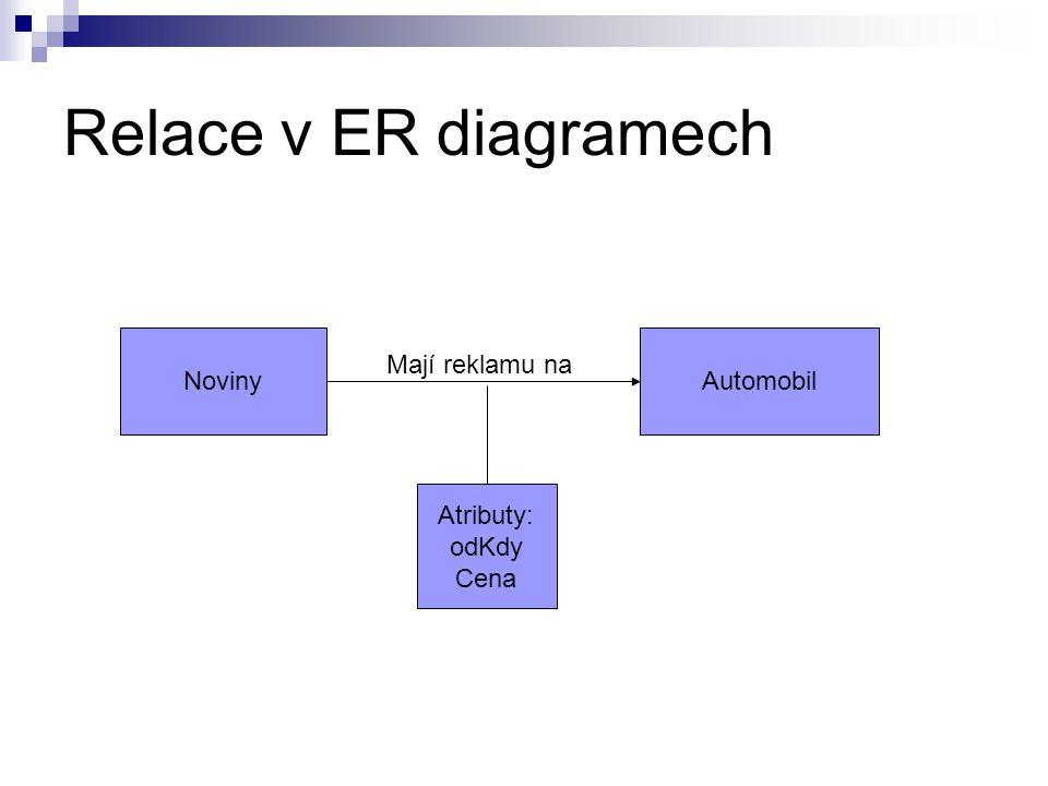 Relace v ER diagramech Noviny Automobil Mají reklamu na Atributy: