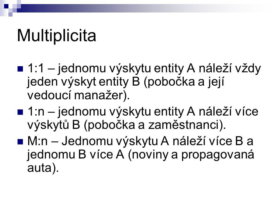 Multiplicita 1:1 – jednomu výskytu entity A náleží vždy jeden výskyt entity B (pobočka a její vedoucí manažer).