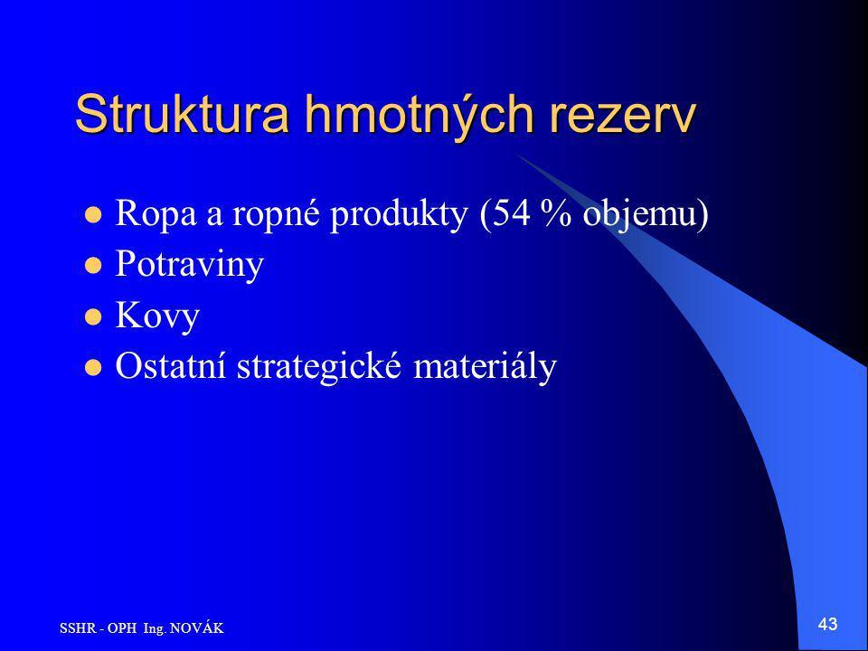 Struktura hmotných rezerv
