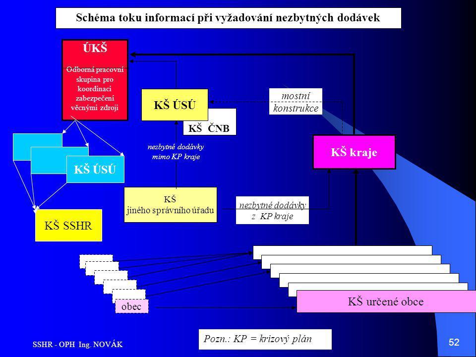 Schéma toku informací při vyžadování nezbytných dodávek