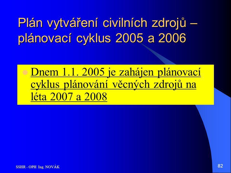 Plán vytváření civilních zdrojů – plánovací cyklus 2005 a 2006