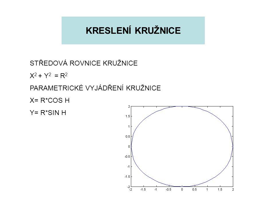 KRESLENÍ KRUŽNICE STŘEDOVÁ ROVNICE KRUŽNICE X2 + Y2 = R2