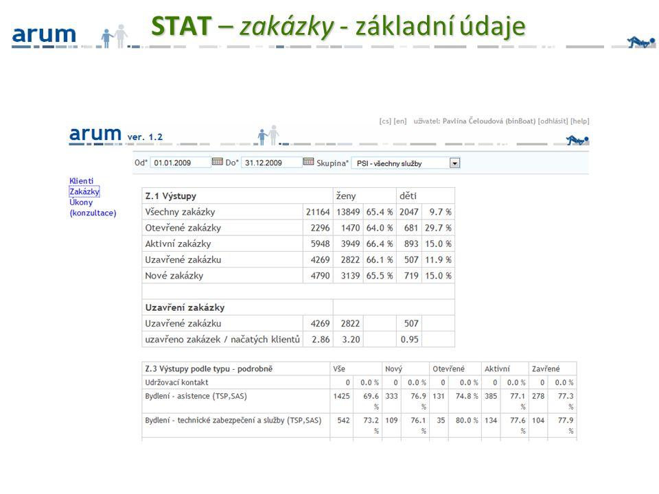 STAT – zakázky - základní údaje