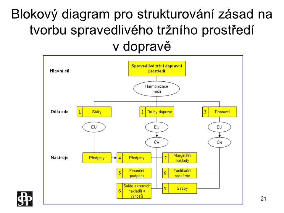 Blokový diagram pro strukturování zásad na tvorbu spravedlivého tržního prostředí v dopravě