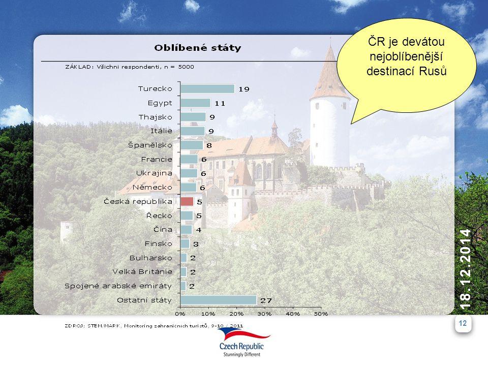 ČR je devátou nejoblíbenější destinací Rusů