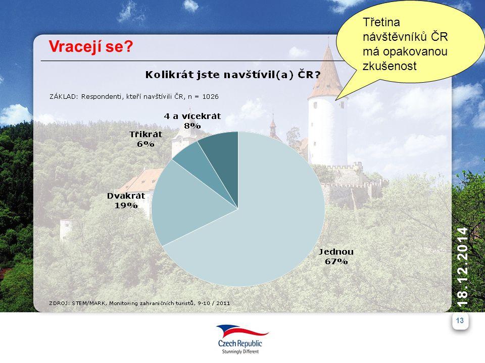 Třetina návštěvníků ČR má opakovanou zkušenost