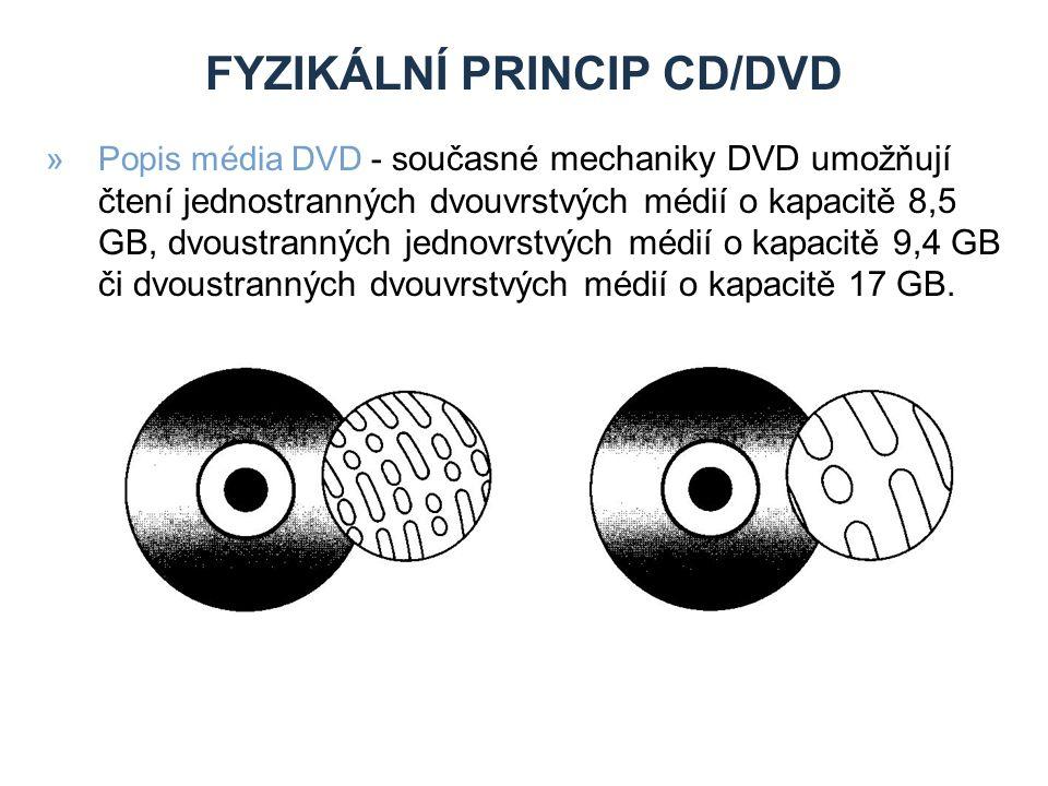 Fyzikální prIncip CD/DVD