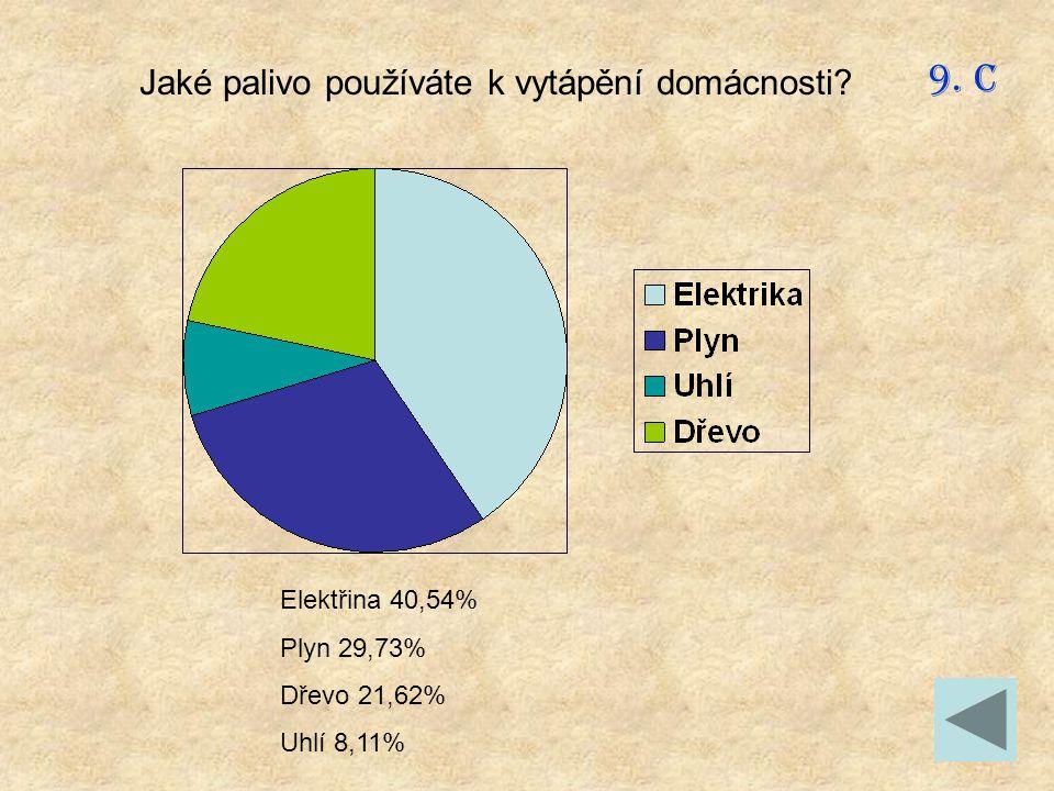 9. C Jaké palivo používáte k vytápění domácnosti Elektřina 40,54%