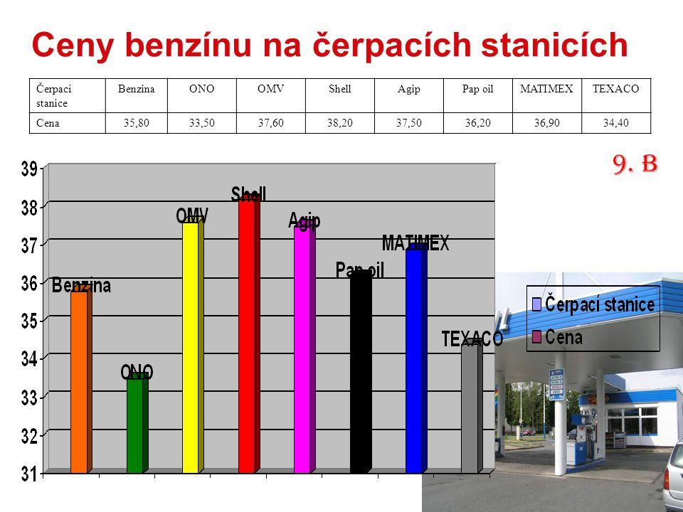 Ceny benzínu na čerpacích stanicích