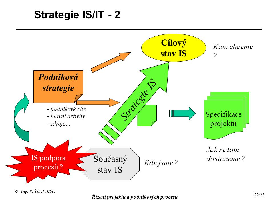 Strategie IS/IT - 2 Strategie IS Cílový stav IS Podniková strategie
