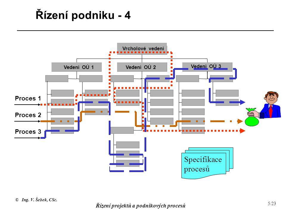 Řízení podniku - 4 Specifikace procesů Proces 1 Proces 2 Proces 3