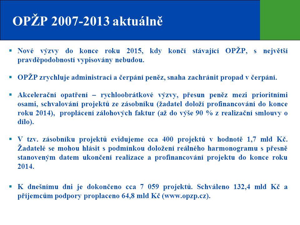 OPŽP 2007-2013 aktuálně Nové výzvy do konce roku 2015, kdy končí stávající OPŽP, s největší pravděpodobností vypisovány nebudou.