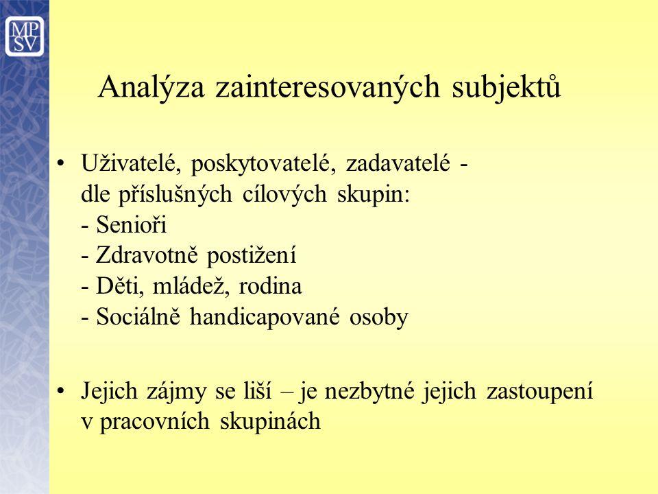 Analýza zainteresovaných subjektů