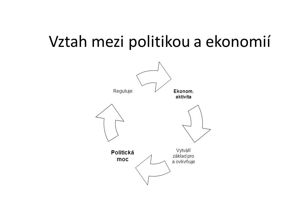 Vztah mezi politikou a ekonomií