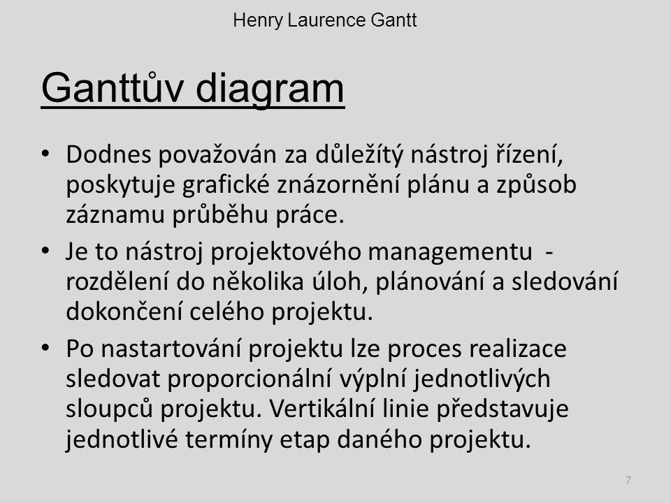 Henry Laurence Gantt Ganttův diagram.