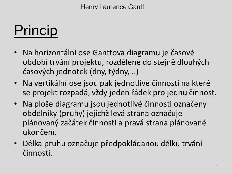 Henry Laurence Gantt Princip.