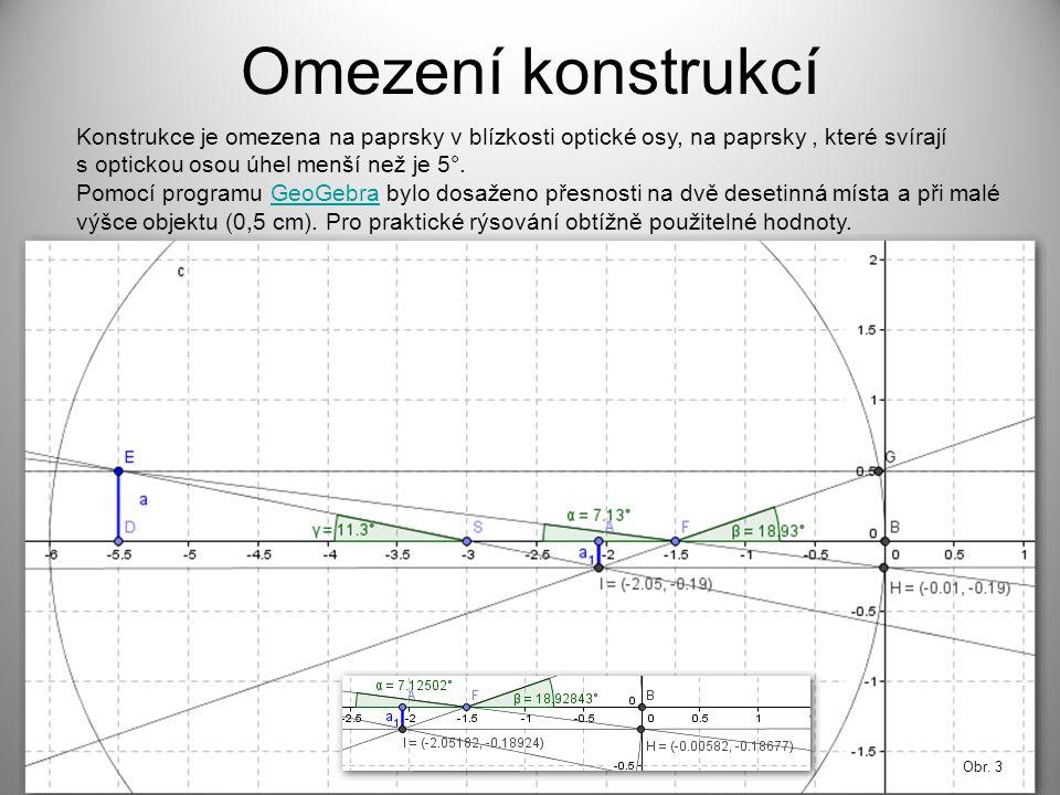 Omezení konstrukcí Konstrukce je omezena na paprsky v blízkosti optické osy, na paprsky , které svírají.