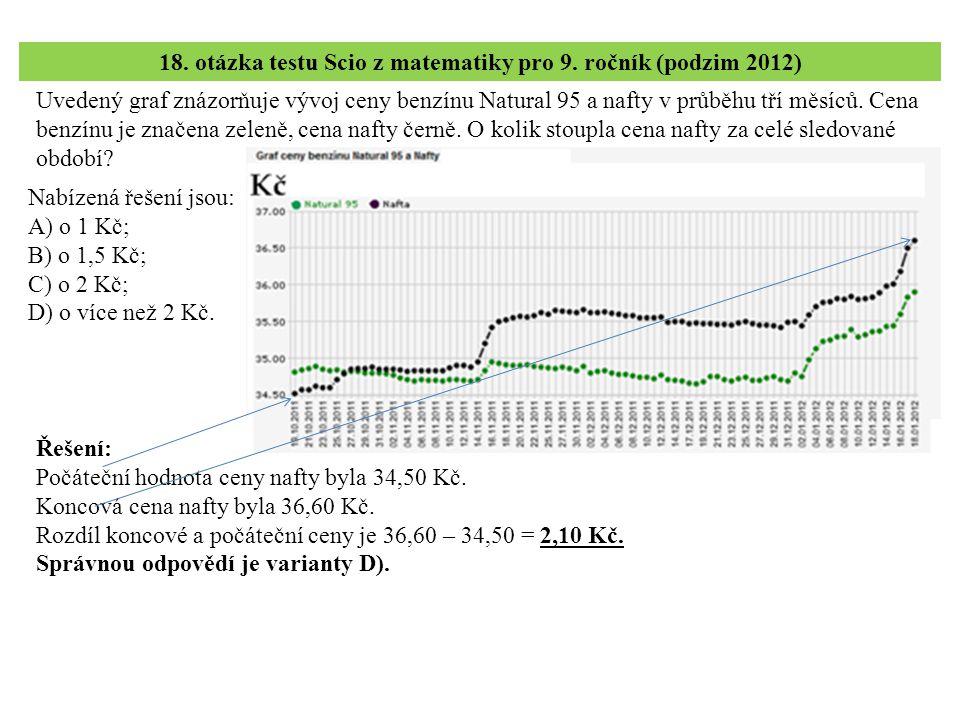 18. otázka testu Scio z matematiky pro 9. ročník (podzim 2012)