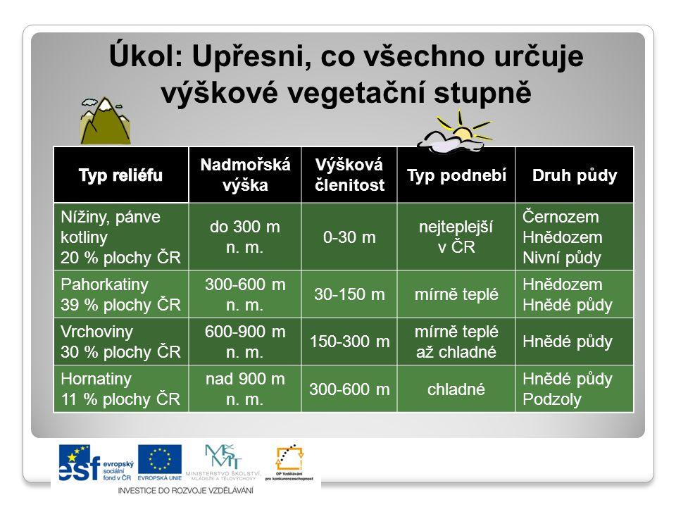 Úkol: Upřesni, co všechno určuje výškové vegetační stupně