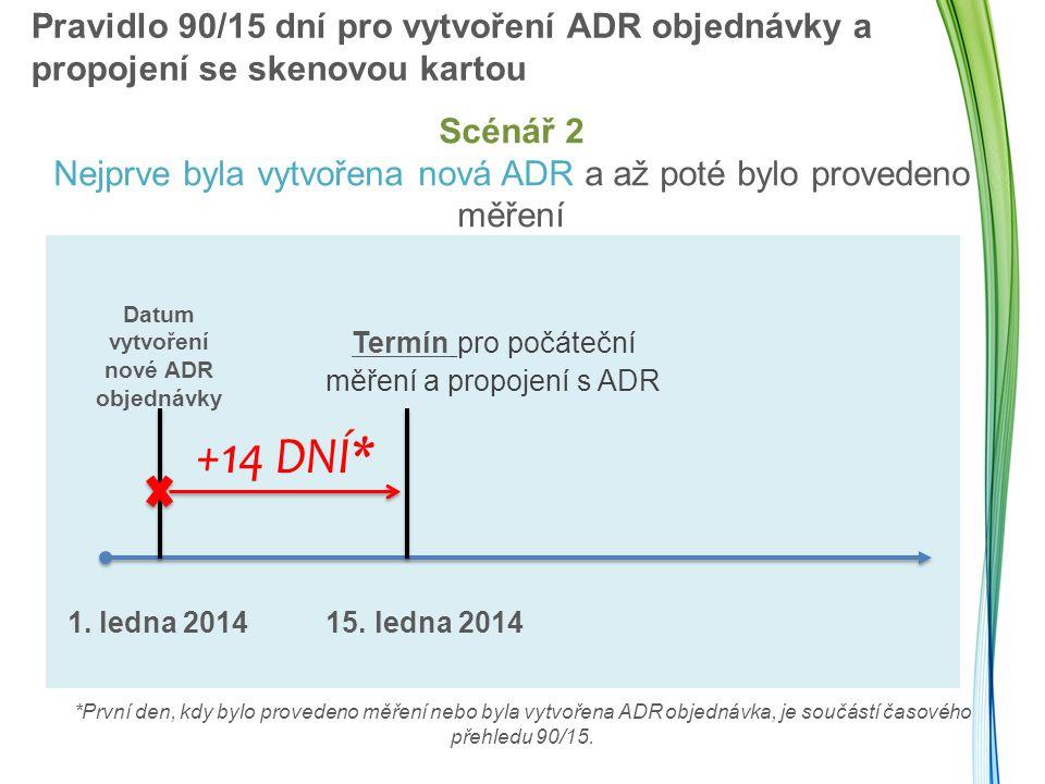 Datum vytvoření nové ADR objednávky