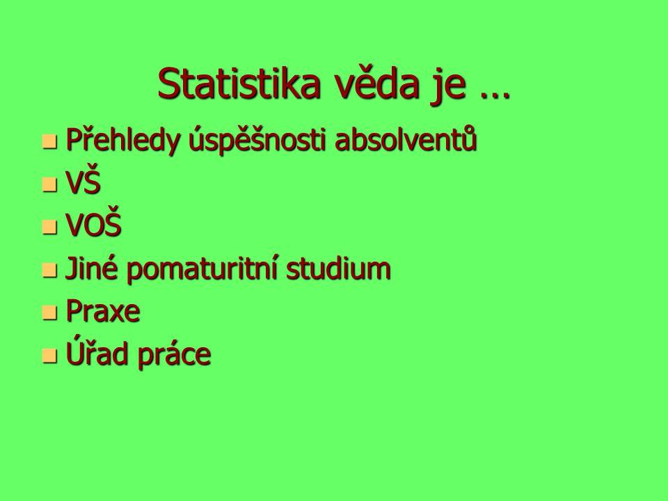 Statistika věda je … Přehledy úspěšnosti absolventů VŠ VOŠ