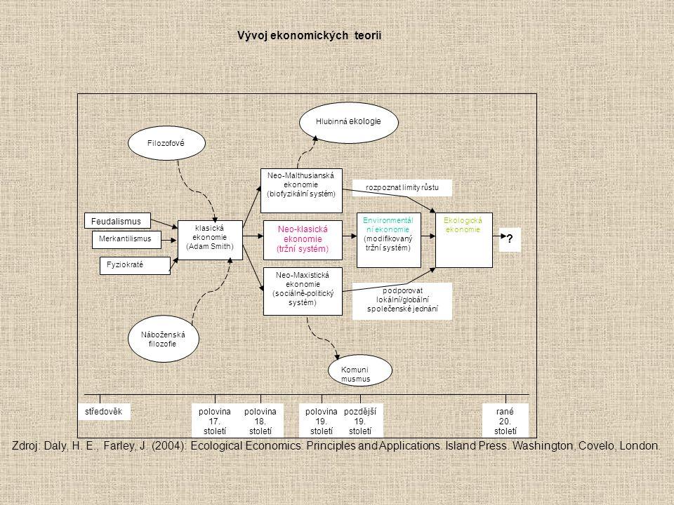 Vývoj ekonomických teorií