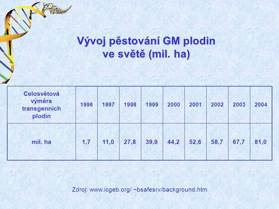 Vývoj pěstování GM plodin ve světě (mil. ha)