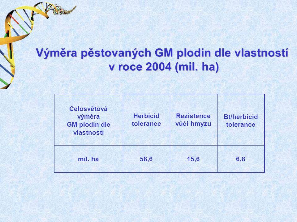 Výměra pěstovaných GM plodin dle vlastností