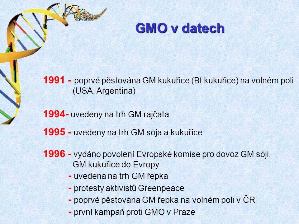 GMO v datech 1991 - poprvé pěstována GM kukuřice (Bt kukuřice) na volném poli. (USA, Argentina) 1994- uvedeny na trh GM rajčata.