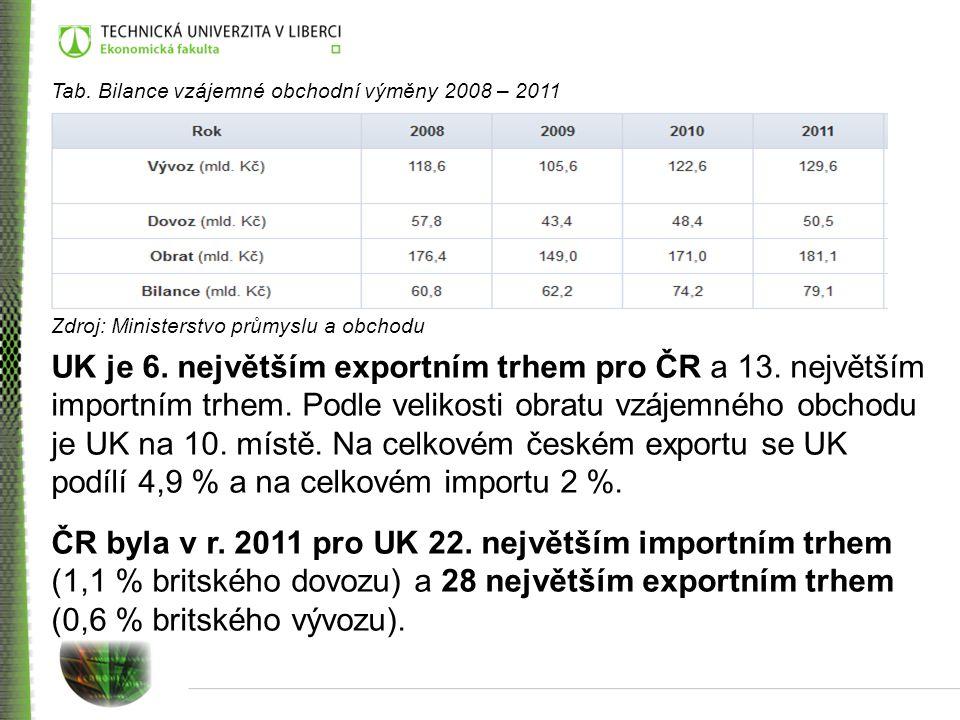 Tab. Bilance vzájemné obchodní výměny 2008 – 2011
