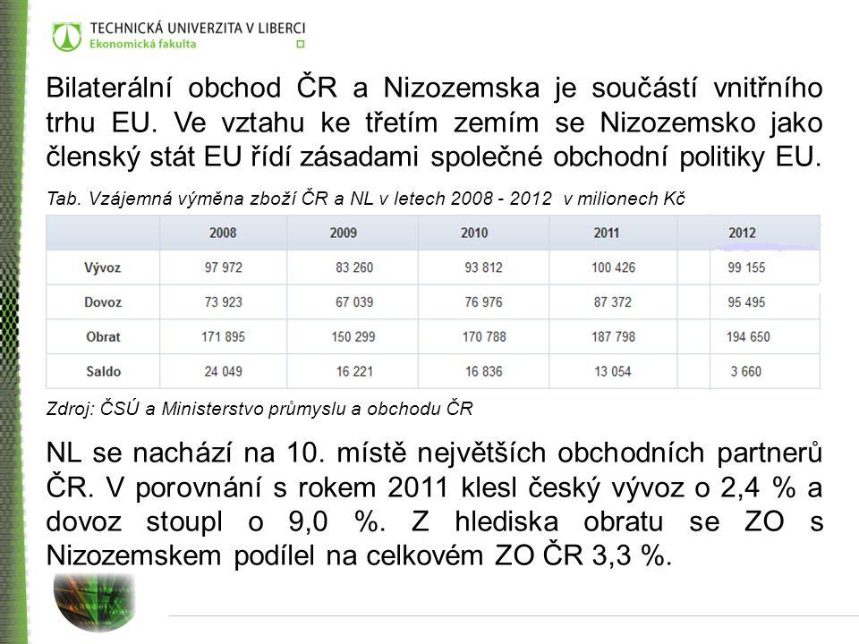Bilaterální obchod ČR a Nizozemska je součástí vnitřního trhu EU