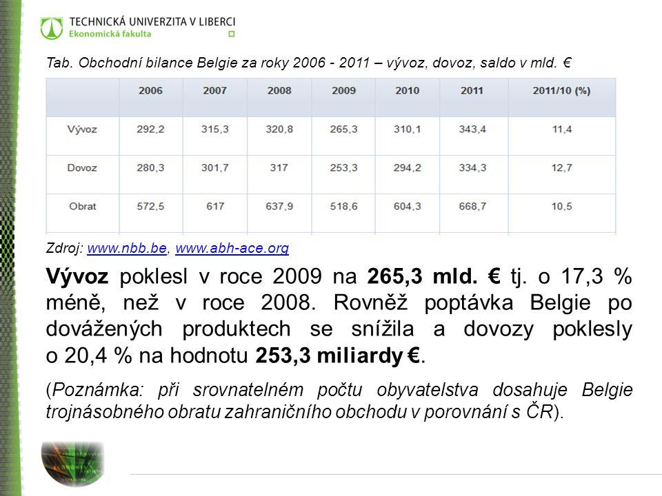 Tab. Obchodní bilance Belgie za roky 2006 - 2011 – vývoz, dovoz, saldo v mld. €