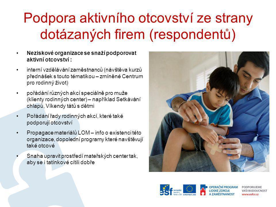 Podpora aktivního otcovství ze strany dotázaných firem (respondentů)