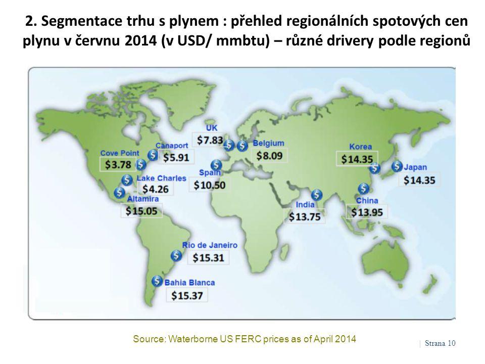 2. Segmentace trhu s plynem : přehled regionálních spotových cen plynu v červnu 2014 (v USD/ mmbtu) – různé drivery podle regionů