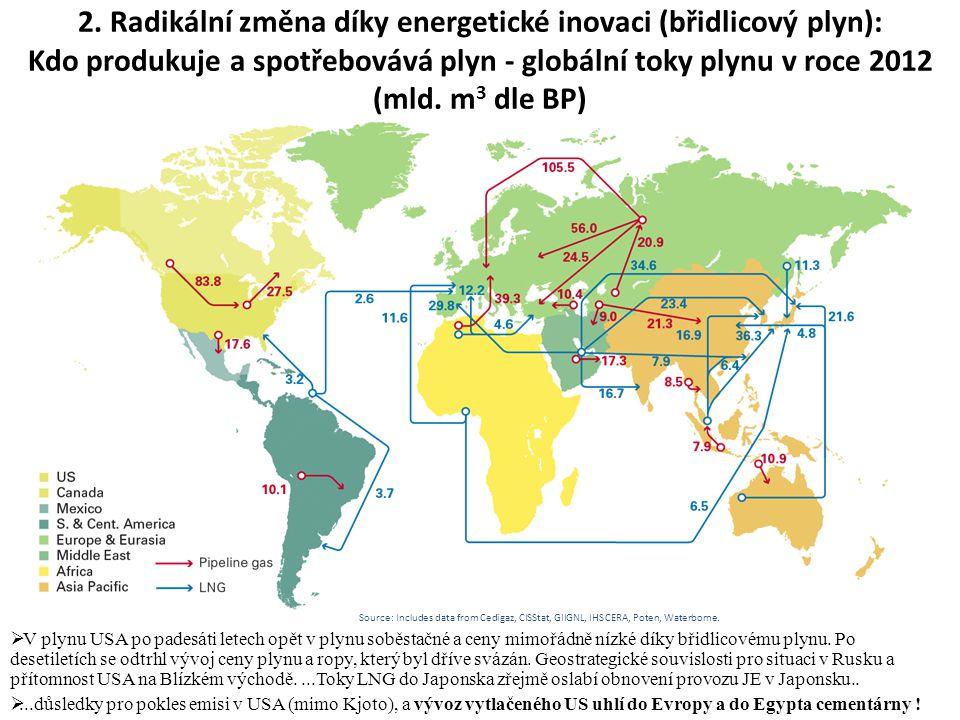 2. Radikální změna díky energetické inovaci (břidlicový plyn): Kdo produkuje a spotřebovává plyn - globální toky plynu v roce 2012 (mld. m3 dle BP)