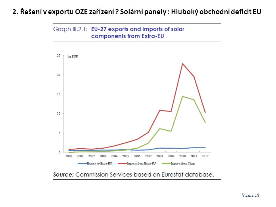 2. Řešení v exportu OZE zařízení