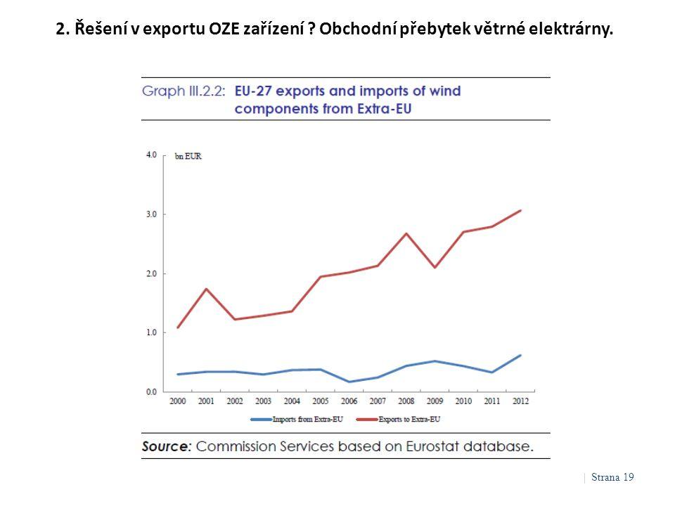 2. Řešení v exportu OZE zařízení Obchodní přebytek větrné elektrárny.