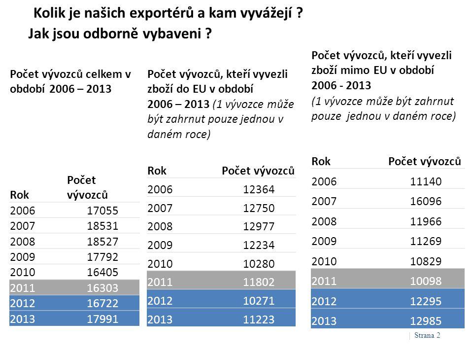 Kolik je našich exportérů a kam vyvážejí Jak jsou odborně vybaveni