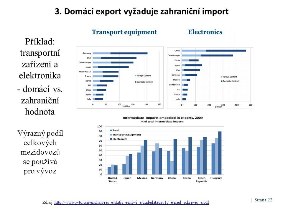 3. Domácí export vyžaduje zahraniční import