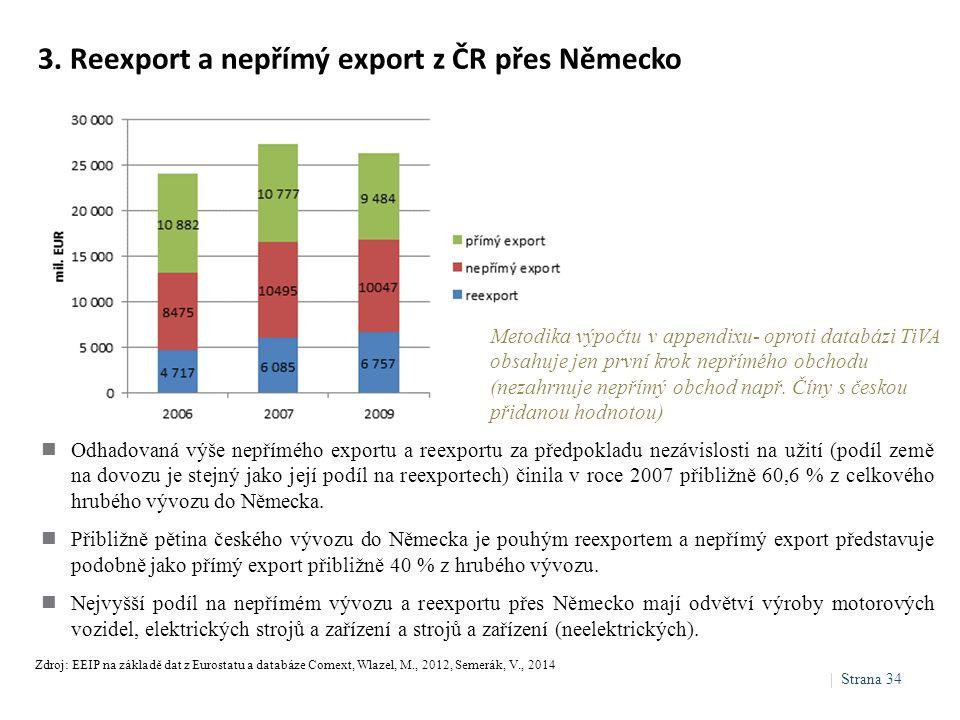 3. Reexport a nepřímý export z ČR přes Německo