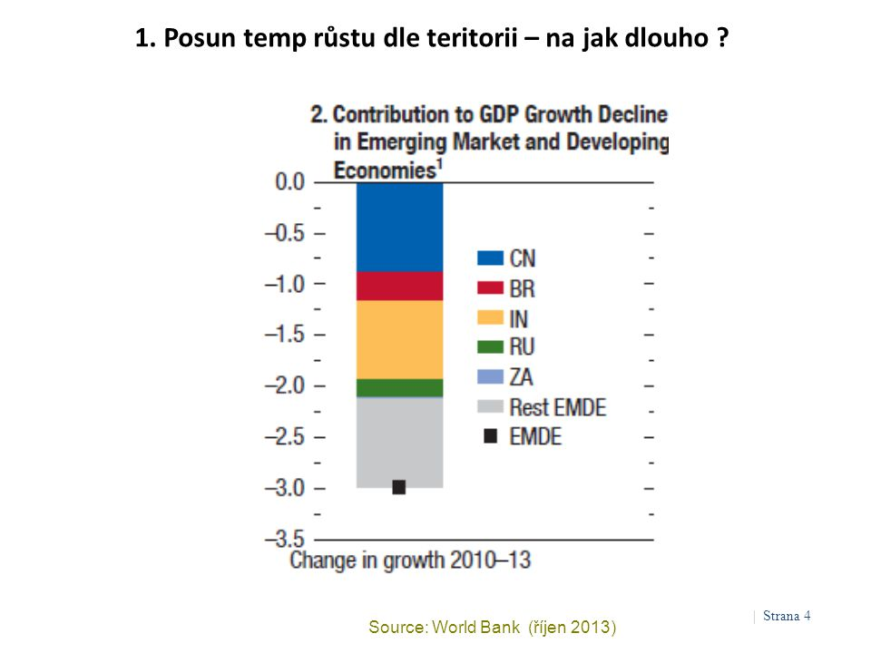 1. Posun temp růstu dle teritorii – na jak dlouho