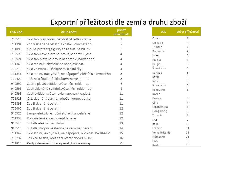 Exportní příležitosti dle zemí a druhu zboží